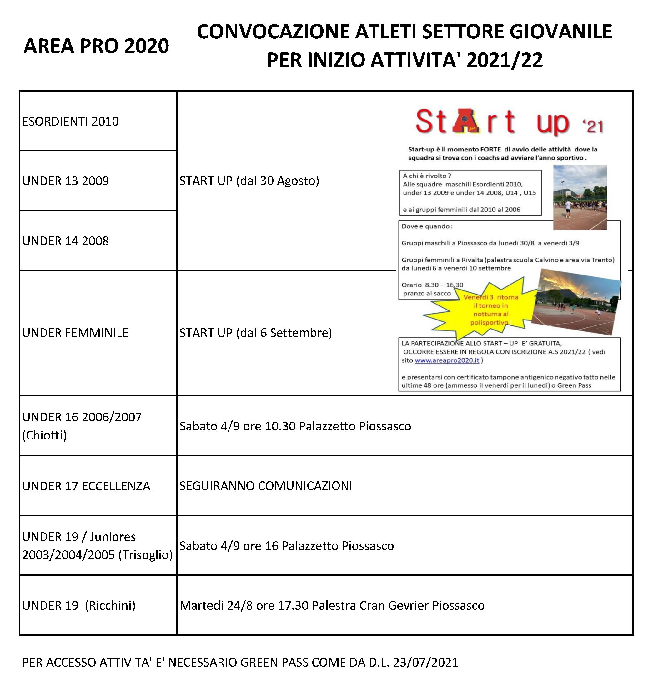 Convocazione atleti settore giovanile per attività 2021-2022